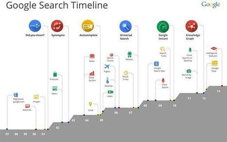 Dónde empezar...> Hummingbird, un paso más de Google hacia el buscador inteligente | Comunicación inteligente | Scoop.it