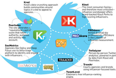 A Million Little Klouts | Adweek | Social Media and its influence | Scoop.it