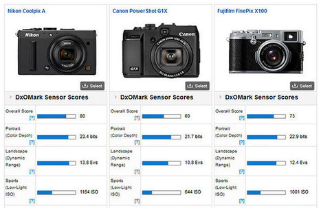 Nikon A outclasses the rest of the high end compacts (X100s may be the exception). | Photography Gear News | Scoop.it