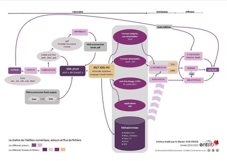 Infographie : la chaîne de l'édition numérique   François MAGNAN  Formateur Consultant et Documentaliste   Scoop.it