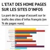 Infographie: l'état des pages d'accueil des sites d'infos français | Les médias face à leur destin | Scoop.it
