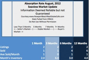 Seaview Homes for Sale in Newport Beach | Market Update | August, 2012 | Newport Beach Real Estate | Scoop.it