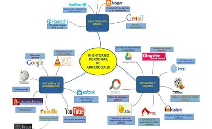 Entornos personales de aprendizaje (PLE)   TIC para la Educación ...   PLE , PLN Y APRENDIZAJE. COMPETENCIAS TIC Y TAC.   Scoop.it