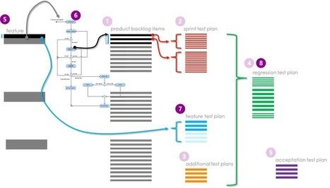 Roojoom: Agile testing - Managing tests repository | Agile testing | Scoop.it