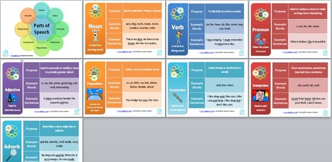 Free Classroom Posters:  The 8 Parts ofSpeech | Visual Display Stimulus for the Classroom | Scoop.it