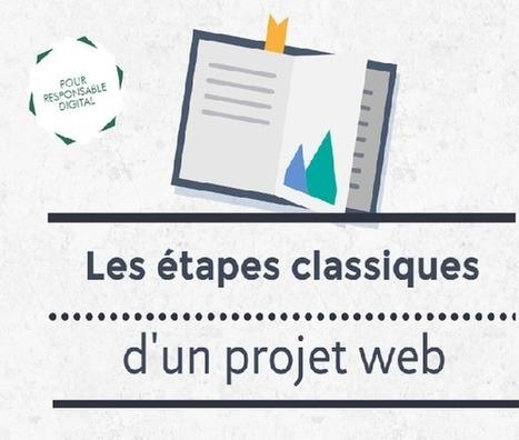 [Infographie] Les principales étapes d'un projet web | Entrepreneurs du Web | Scoop.it