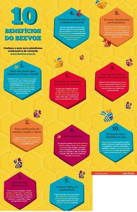 Universia Brasil lança plataforma colaborativa de microblogs - Portal Comunique-se | BINÓCULO CULTURAL | Monitor de informação para empreendedorismo cultural e criativo| | Scoop.it