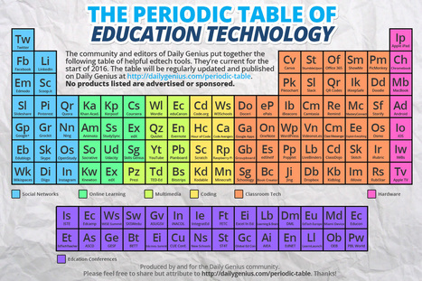 periodic-table-edtech.jpg (1296x864 pixels) | An Eye on New Media | Scoop.it