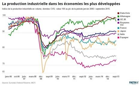 Sept ans après, l'industrie encore marquée par la crise dans beaucoup de grands pays | Think outside the Box | Scoop.it