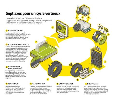 BTP : l'économie circulaire, c'est beaucoup plus que le recyclage !   D'Dline 2020, vecteur du bâtiment durable   Scoop.it