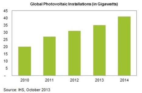Fotovoltaico, un 2014 di ripresa nel mondo e anche in Europa | l'eco-sostenibile | Scoop.it