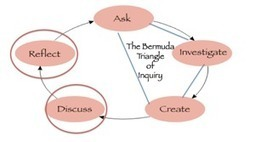Rethinking inquiry as a cycle of learning - Reading Today Online | Inquiry-Based Learning and Research | Scoop.it