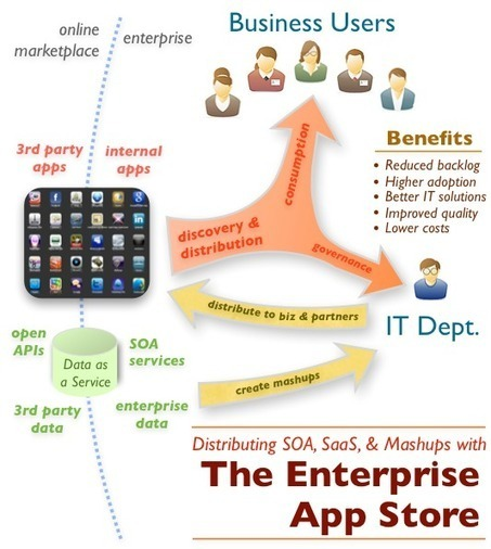 A Guide To Mobile Enterprise Application Platforms ~ Enterprise Mobility Business & Data Solutions | KloudData Perfect Enterprise Mobility Solution | Scoop.it