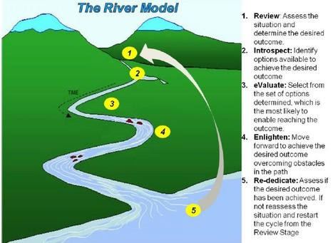 Coaching Model: The RIVER Coaching Model | All About Coaching | Scoop.it