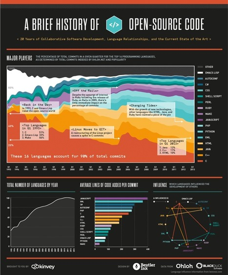 A Visual History Of The Last 20 Years Of Open Source Code | 4D Pipeline - trends & breaking news in Visualization, Virtual Reality, Augmented Reality, 3D, Mobile, and CAD. | Scoop.it