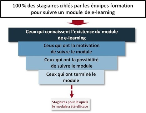 Formetris : de l'importance d'évaluer la formation… | Nouvelles Technologies de la Formation Continue | Scoop.it