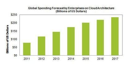 Enterprise cloud spending to hit $235B by 2017: IHS - ZDNet | The Enterprise Architecture Daily | Scoop.it
