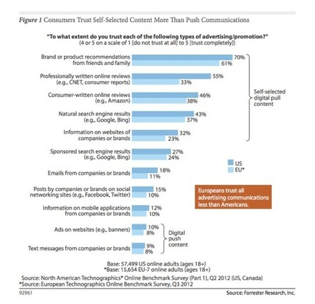 Consumers Still Pretty Suspicious About Social Media Marketing, Forrester Survey Finds | TechCrunch | Speculations and Trends | Scoop.it