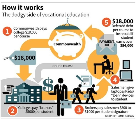 Vocational education, the biggest get-rich quick scheme in Australia | TAFE in Victoria | Scoop.it