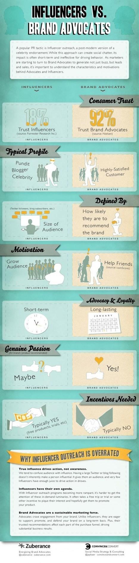 Quelle est la différence entre un influenceur et un ambassadeur ?   Social Media, Digital Marketing   Scoop.it