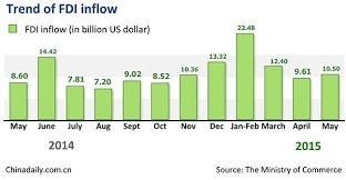 China's FDI returns to growth in August@Offshore stockbrokers | Global Asia Trader | Scoop.it