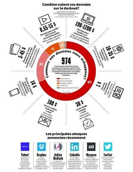 [Cyber Sécurité] Comment vos e-mails et mots de passe se monnaient sur Internet ! | AS2.0 - 14 | Scoop.it