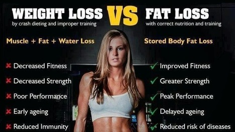 What is the difference between fat loss and weight loss? | Fitness and Health | Scoop.it