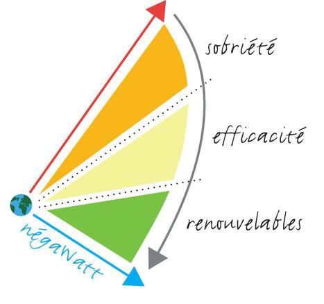 Produire des négawatts: la meilleure politique énergétique   Equisol   Scoop.it