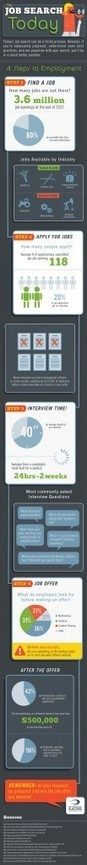 Succeeding in the Job Search Today [INFOGRAPHIC] | Diversitree.com | Scoop.it