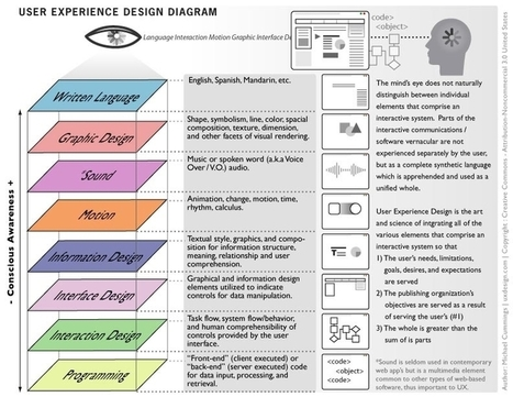 User experience design diagram | Stratégie Digitale (Nine-Agency) | Scoop.it