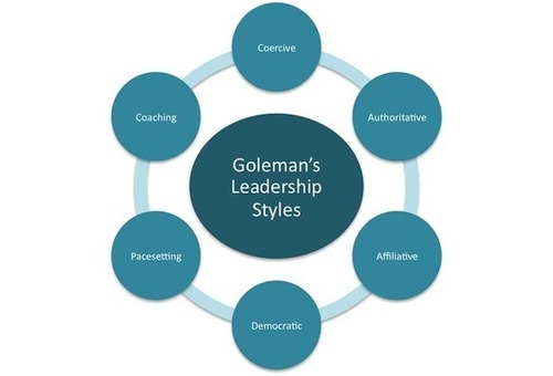 Six Leadership Styles by Daniel Goleman
