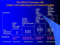 What's Our Best Taxonomy? Bloom's or SOLO? | Education Matters | Scoop.it