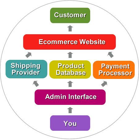 Custom Ecommerce Website Design and Development Company | eCommerce Websites, Software Development Company | Scoop.it