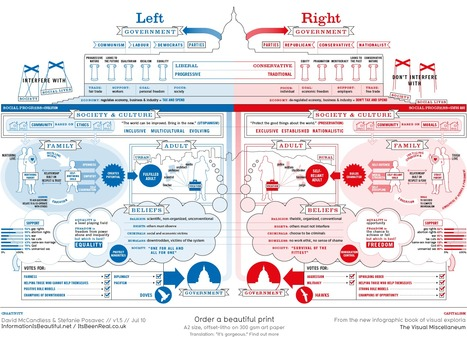 Infographic: How being a liberal or conservative shapes your life - SmartPlanet.com (blog) | Ed-fographics | Scoop.it