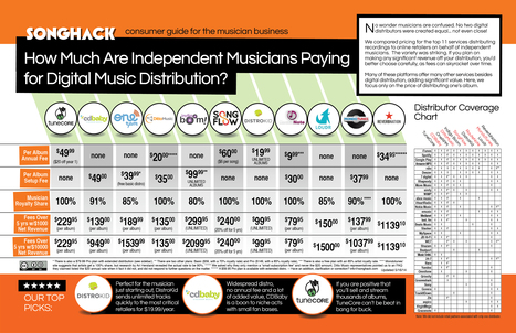 How Much are Musicians Paying for Digital Music Distribution? | Songhack | Show Up Public | Scoop.it