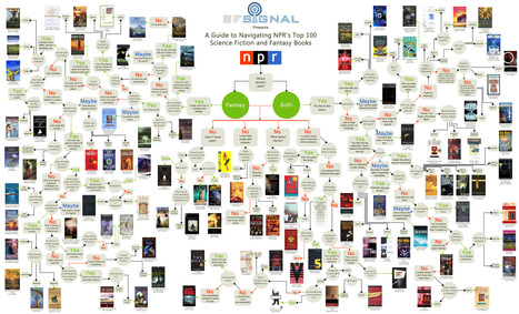 Guide to Best 100 SciFi and Fantasy Books - Flowchart with Amazon Links | Edumathingy | Scoop.it