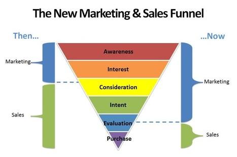 Sales Stack Technologies That Make Proactive Sales Teams - Response Capture | Lead Generation | Scoop.it