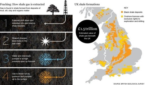 Graphic: how shale gas is extracted through fracking - Telegraph | The Indigenous Uprising of the British Isles | Scoop.it
