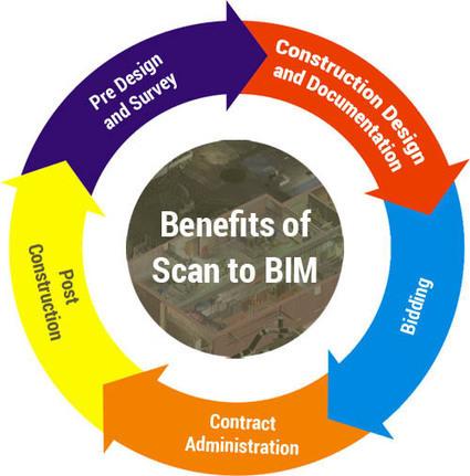 Adopting Scan to BIM for As Built is a Good Practice   Architecture Engineering & Construction (AEC)   Scoop.it