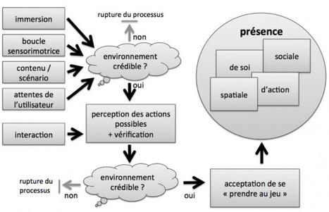 La présence en réalité virtuelle, une approche centrée utilisateur - Patrice Bouvier (2009) | Arts Numériques - anthologie de textes | Scoop.it