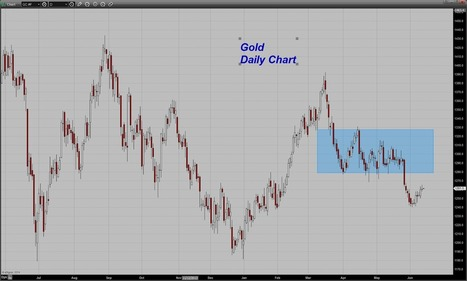 Trader Dan's Market Views: Gold Chart | Gold and What Moves it. | Scoop.it