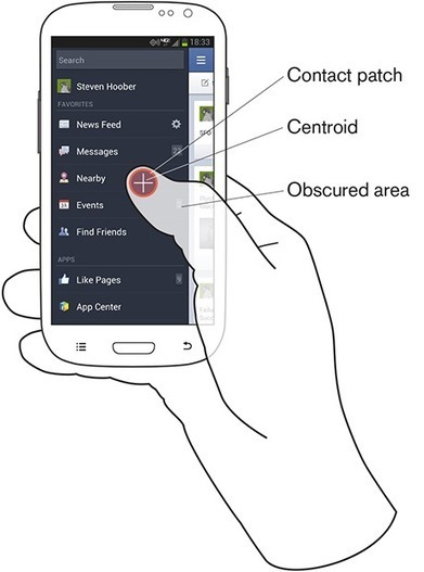 Common Misconceptions About Touch :: UXmatters | iOS development | Scoop.it