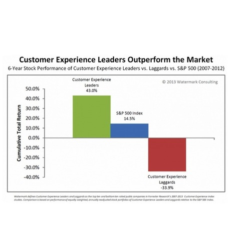 The Bar Is Higher Than Ever For Customer Experience | Loyalty Lab Blog | Creating That Great Customer Experience | Scoop.it