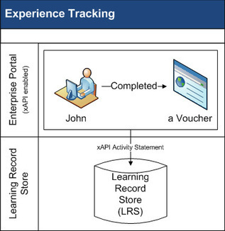 The xAPI and the LMS: What Does the Future Hold? by Steve  Foreman : Learning Solutions Magazine | Quality and benchmarking in open learning, OER and UGC | Scoop.it