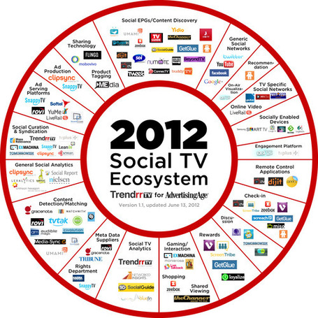 The Exploding Social-TV Ecosystem: Updated... | Social TV Digest | Career Branding | Scoop.it