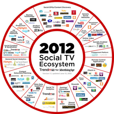 The Exploding Social-TV Ecosystem: Updated... | Social TV Digest | SOCIAL MEDIA ECOSYSTEM | Scoop.it