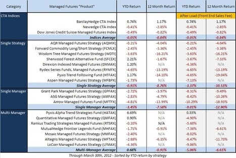 Managed Futures Mutual Funds Performance Update | Mutual Funds | Scoop.it