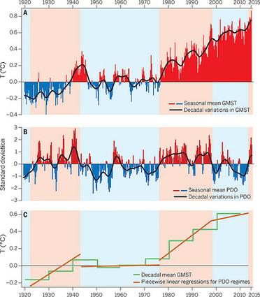 Cambio climático: ¿se ha producido una interrupción? | Ciencia Kanija 2.0 | Educacion, ecologia y TIC | Scoop.it