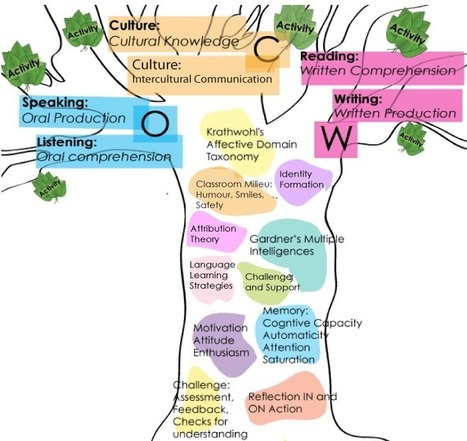 The Knowledge Tree ~ Educational Technology and Mobile Learning | Reading for English teachers | Scoop.it