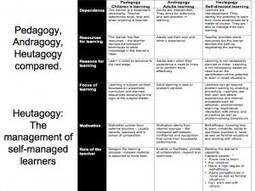 LindyMac's Blog » Pedagogy, Andragogy, Heutagogy compared | Self-determined learning in the 21st Century | Scoop.it